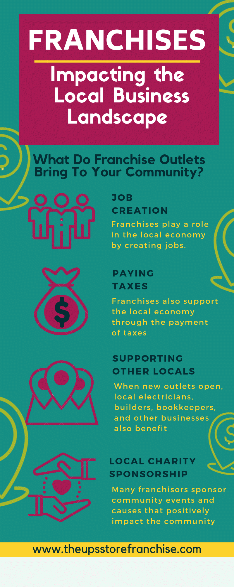 Infographic on how franchises impact the local community